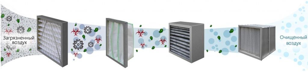 Вентиляционная система