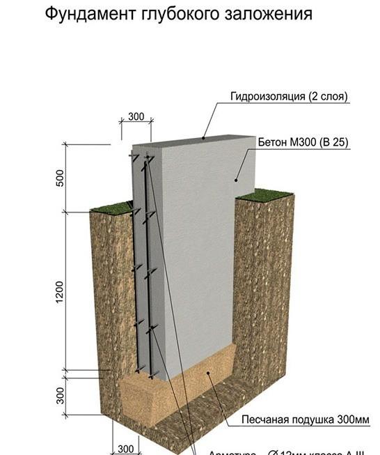 Фундамент и подушка